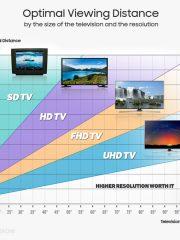 Как да определим правилния размер на телевизора [3/4]